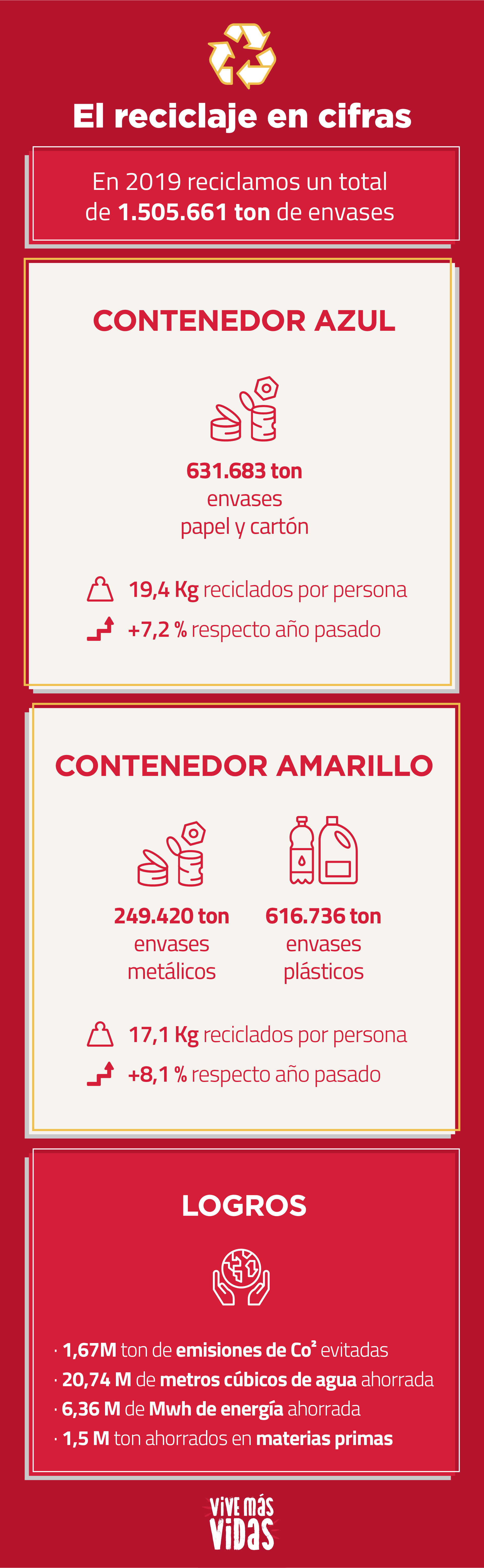 Infografia reciclaje