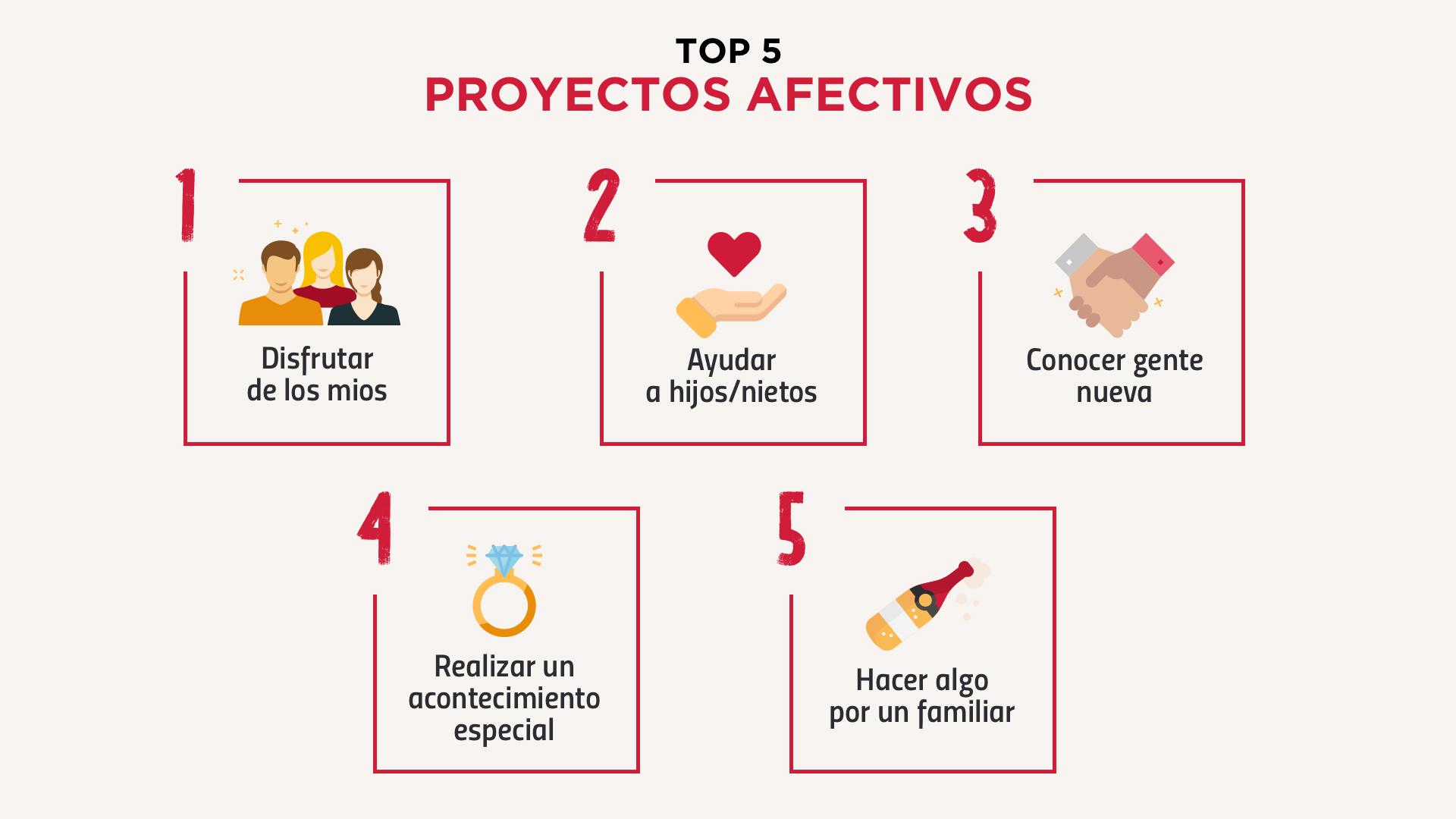 TOP 5 PROYECTOS AFECTIVOS