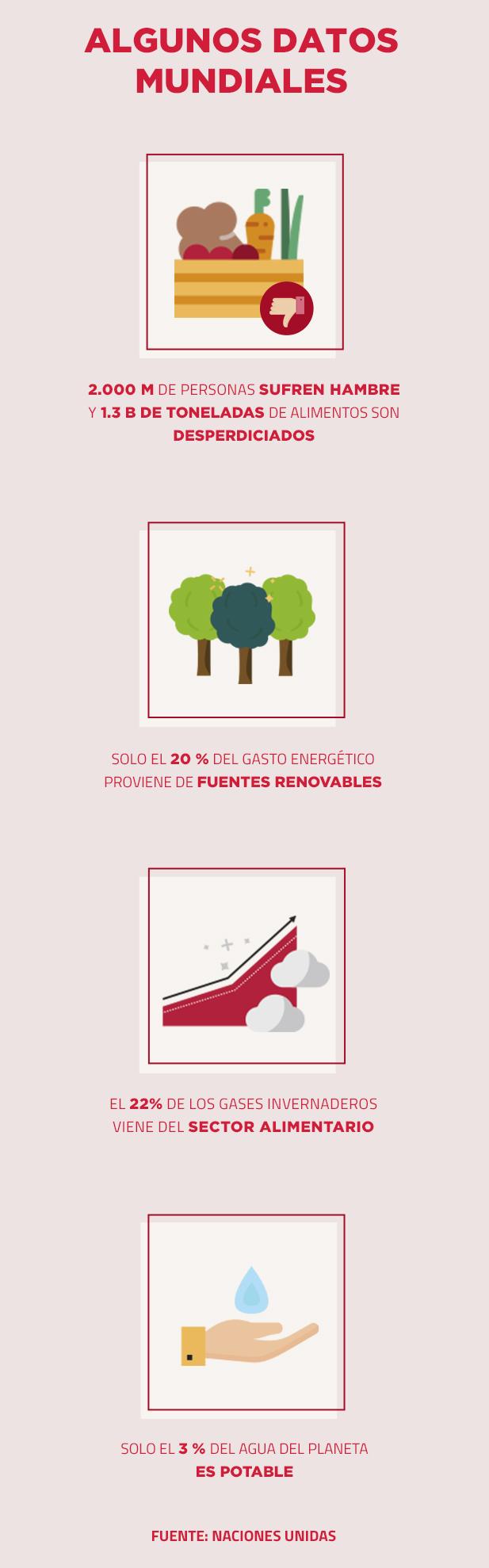 Infografía Consumo Responsable | ViveMásVidas
